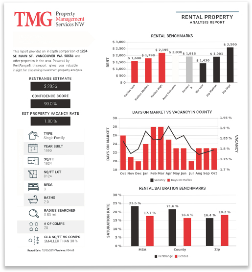 rental property analysis report