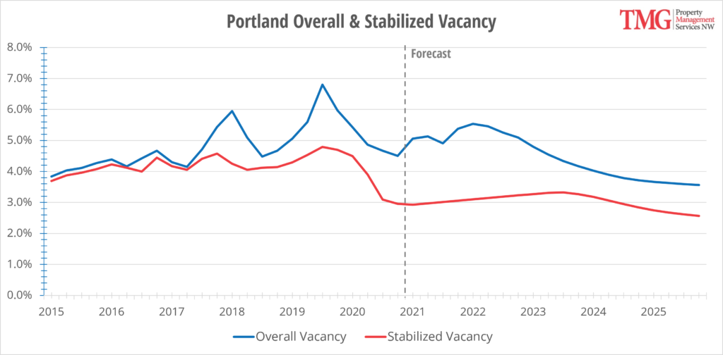Portland Overall & Stabilized Vacancy