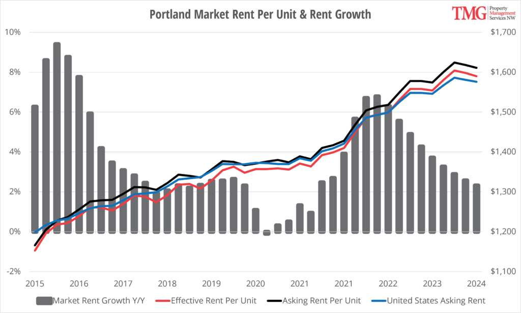 Portland Rent Per Unit and Rent Growth