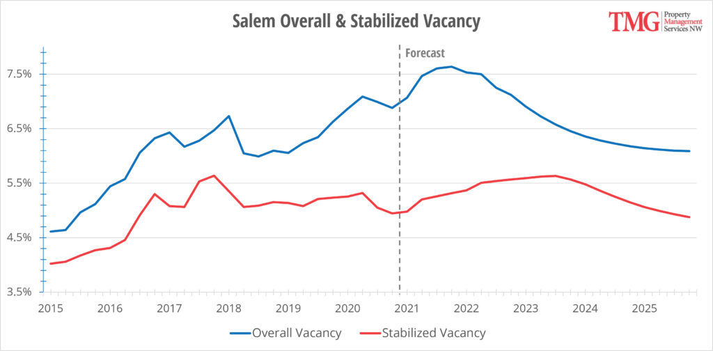 Salem Overall & Stabilized Vacancy