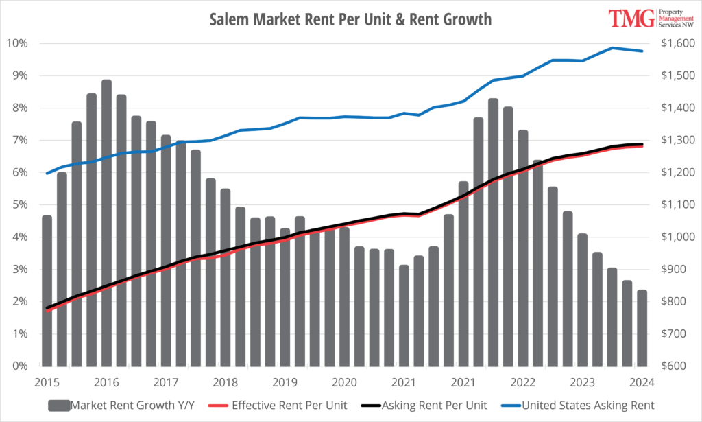 Salem Rent Per Unit and Rent Growth