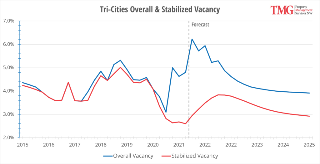 Tri-Cities Overall & Stabilized Vacancy