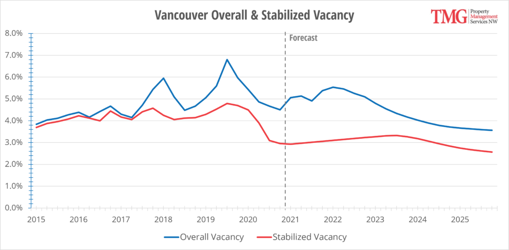 Vancouver Overall & Stabilized Vacancy Chart