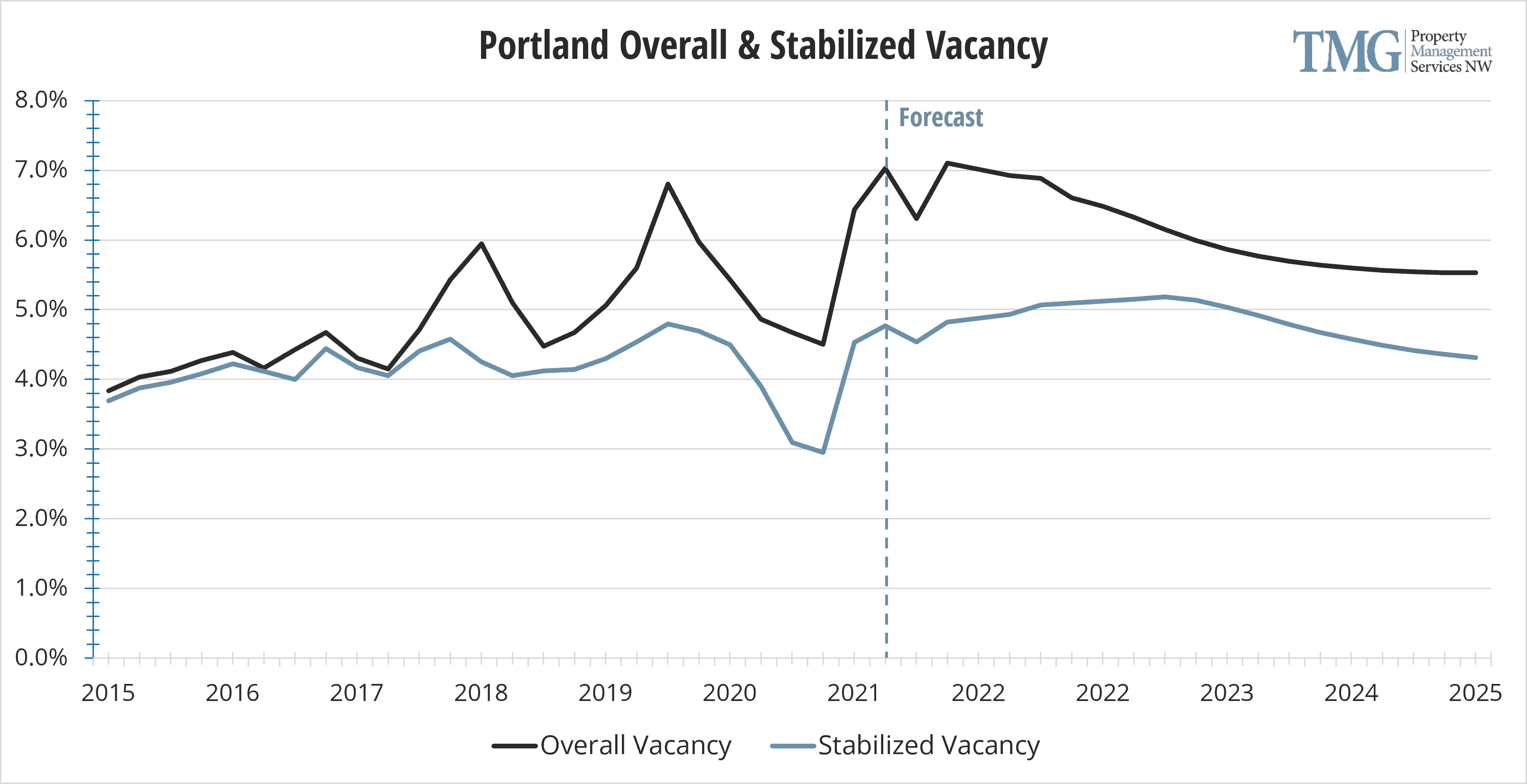 Portland Q1 2021 Overall & Stabilized Vacancy