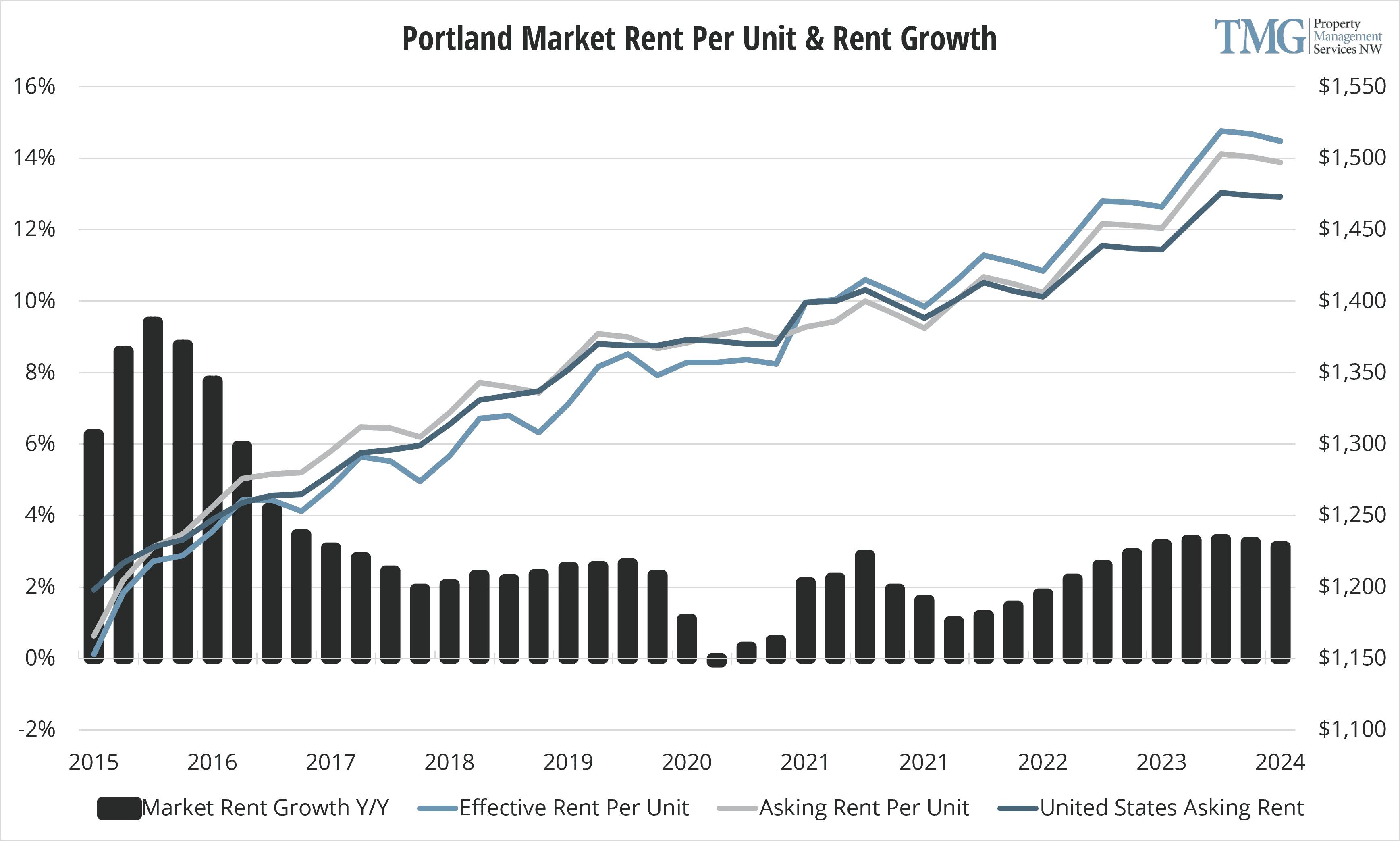 Portland Q1 2021 Rent Per Unit and Rent Growth