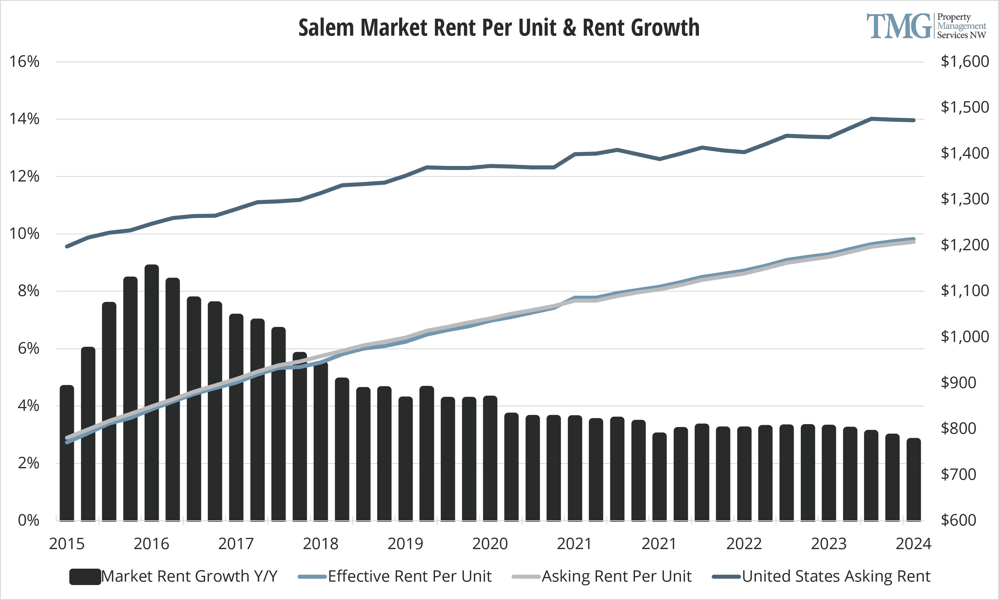Salem Q1 2021 Rent Per Unit and Rent Growth