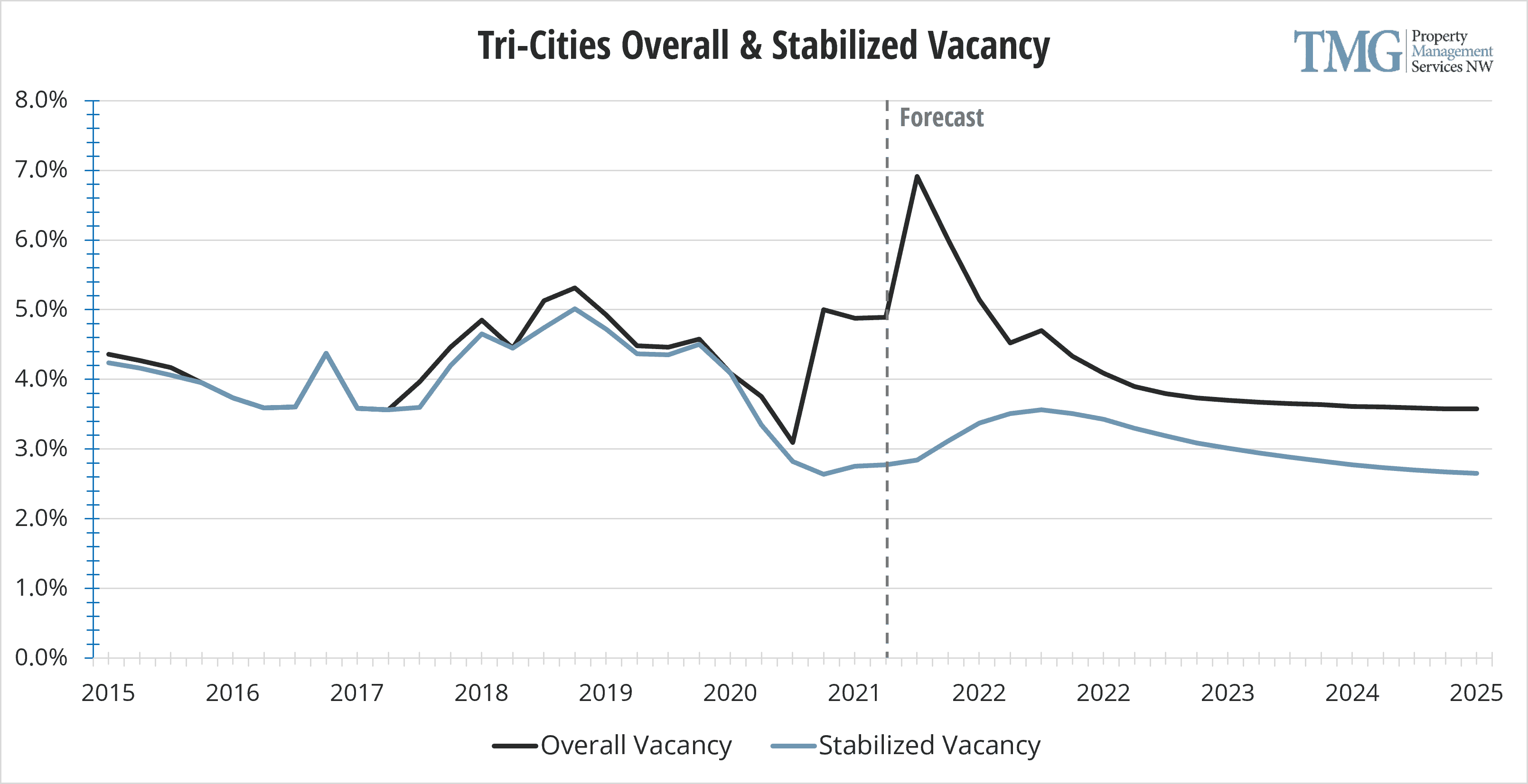 Tri-Cities Q1 2021 Overall & Stabilized Vacancy