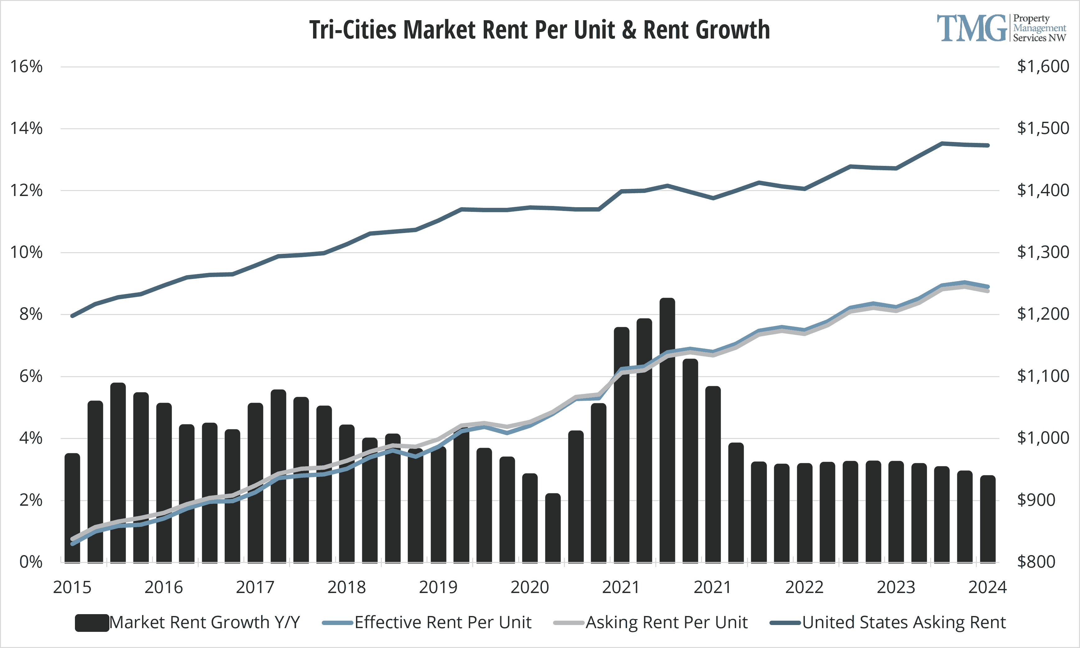 Tri-Cities Q1 2021 Rent Per Unit and Rent Growth
