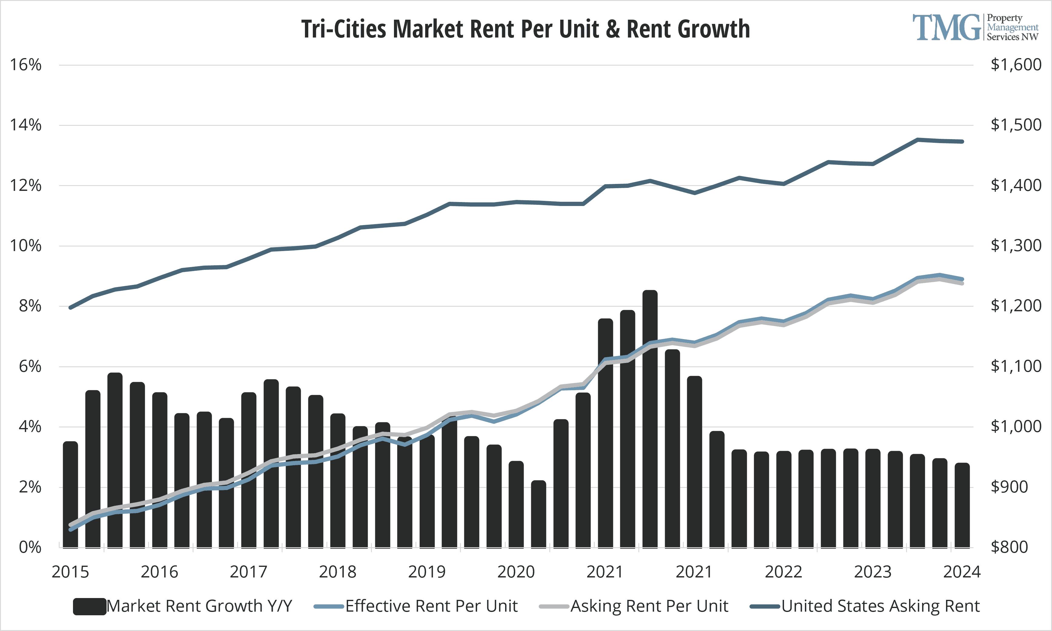 Tri-Cities Q1 2021 Rent Per Unit and Rent Growth