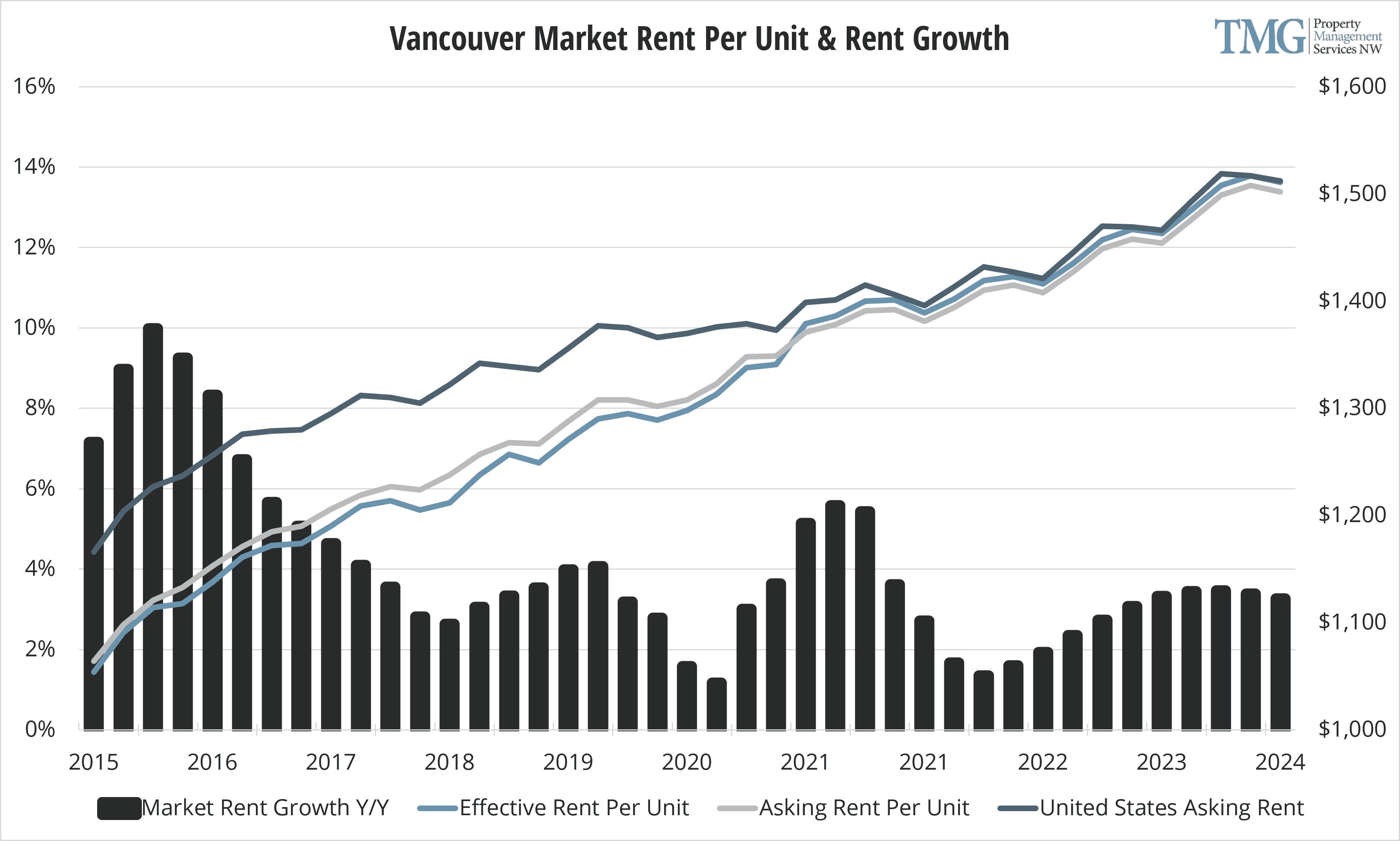 Vancouver Q1 2021 Market Rent Per Unit & Rent Growth