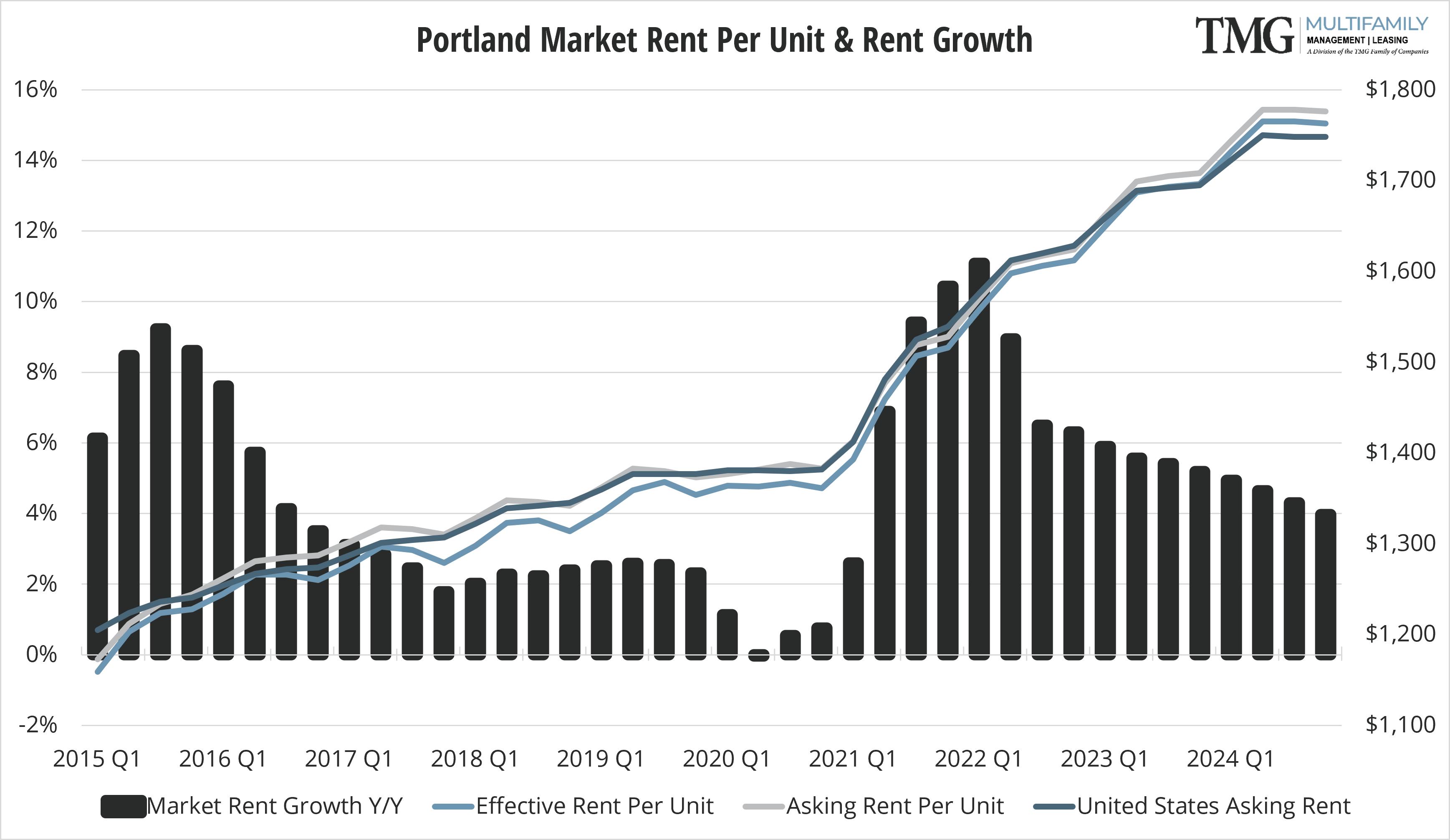 Portland-Metro Q4 Market Rent Per Unit and Rent Growth