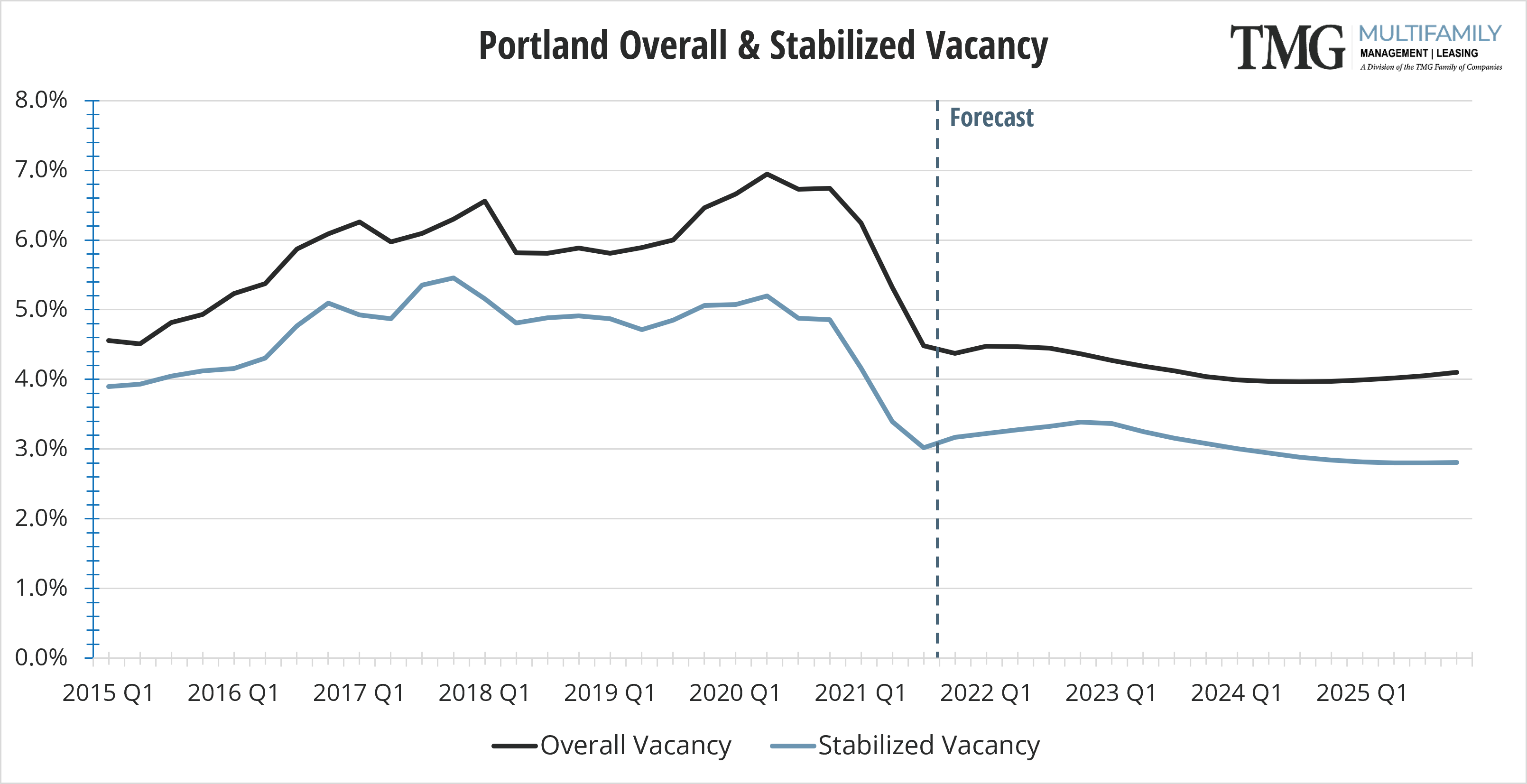 Portland-Metro Q4 Overall and Stabilized Vacancy
