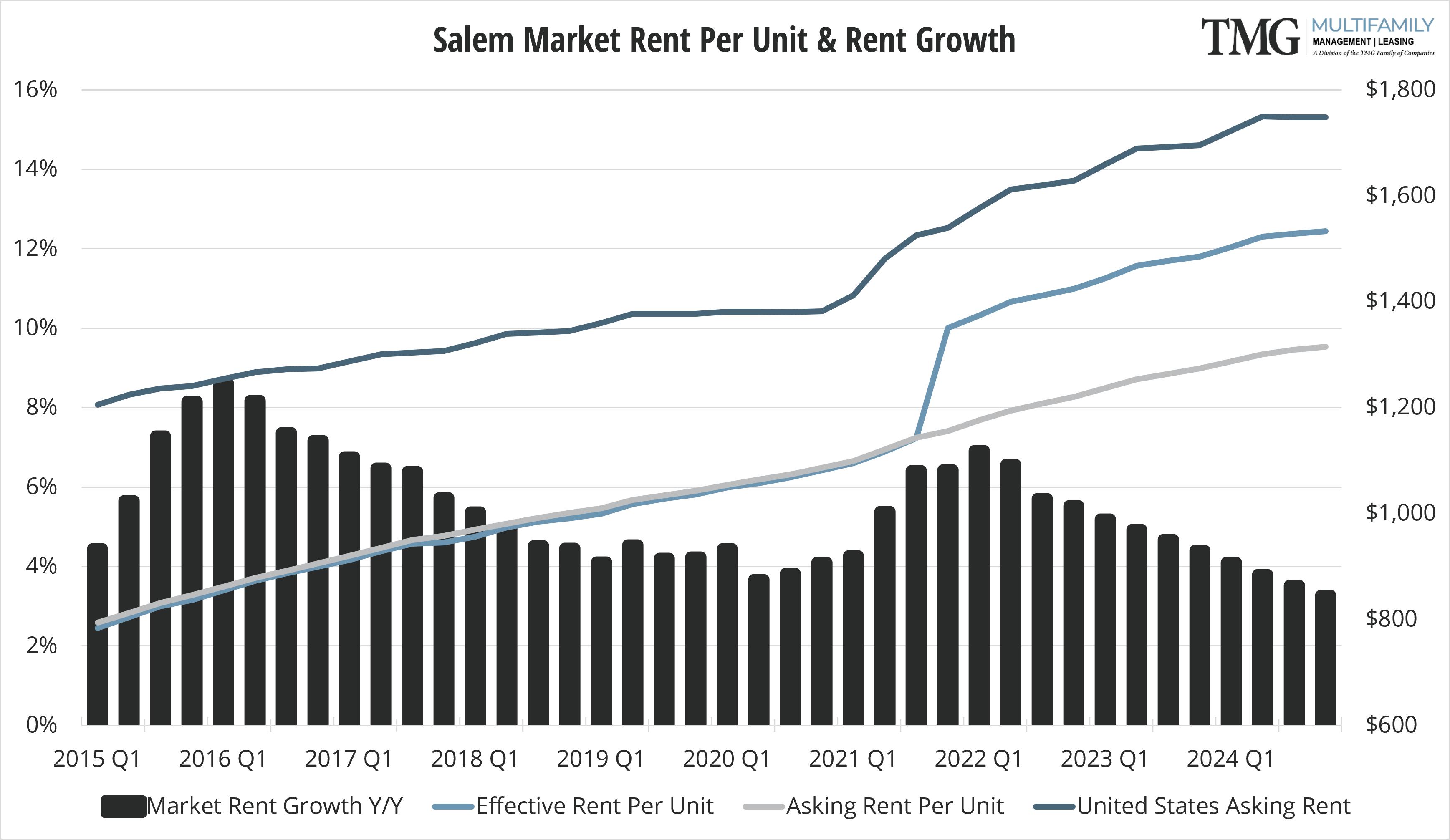 Salem Q4 Market Rent Per Unit and Rent Growth