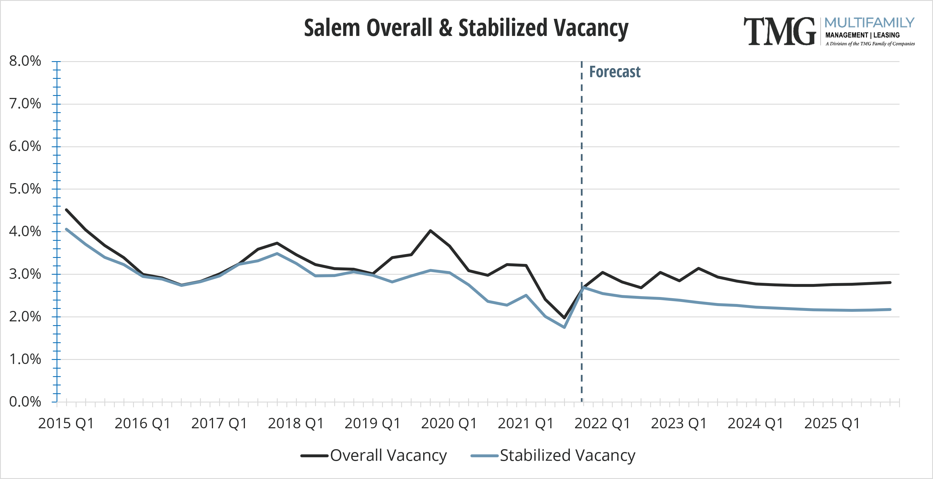 Salem Q4 Overall and Stabilized Vacancy