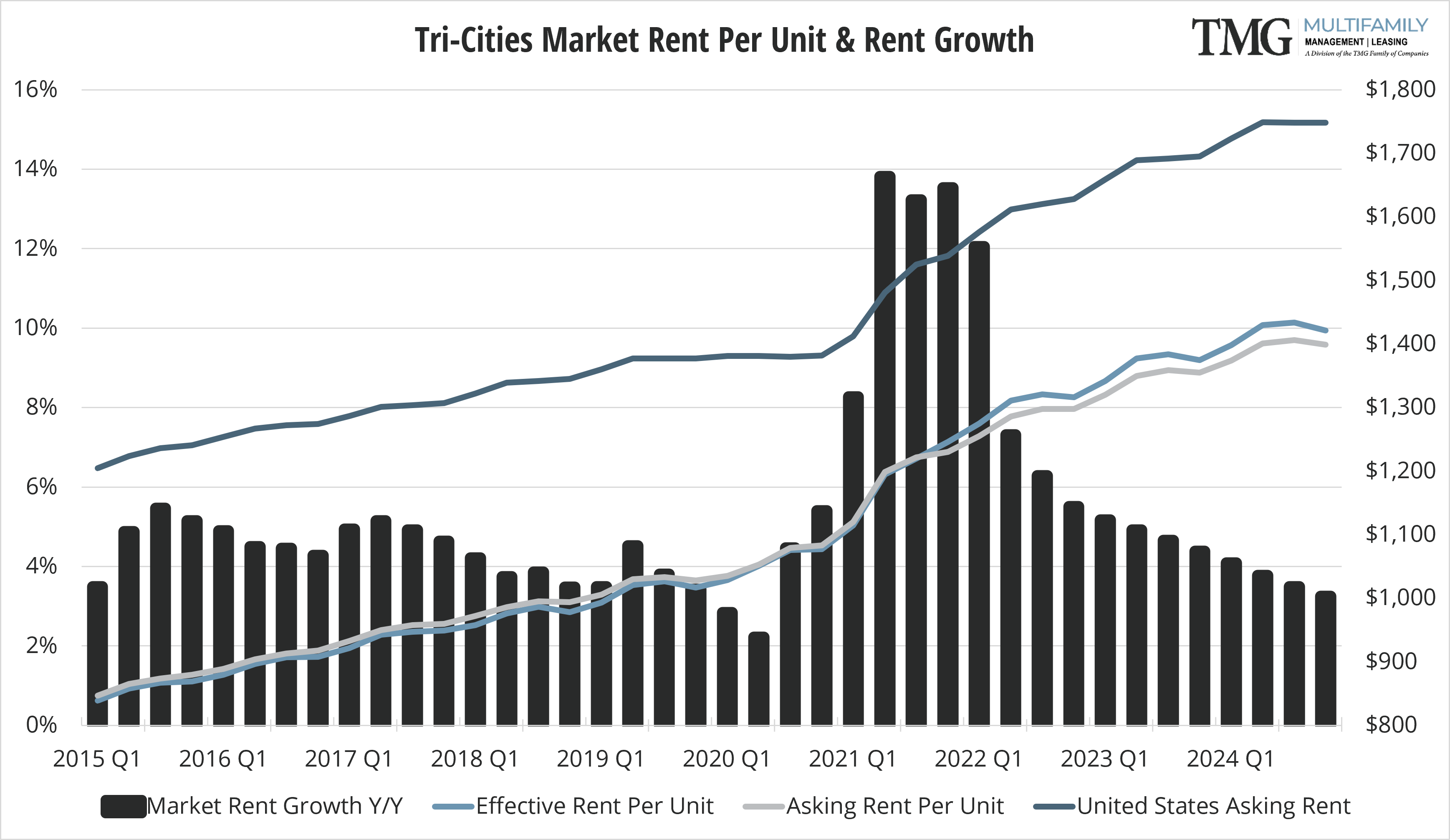 Tri-Cities Q4 Market Rent Per Unit and Rent Growth