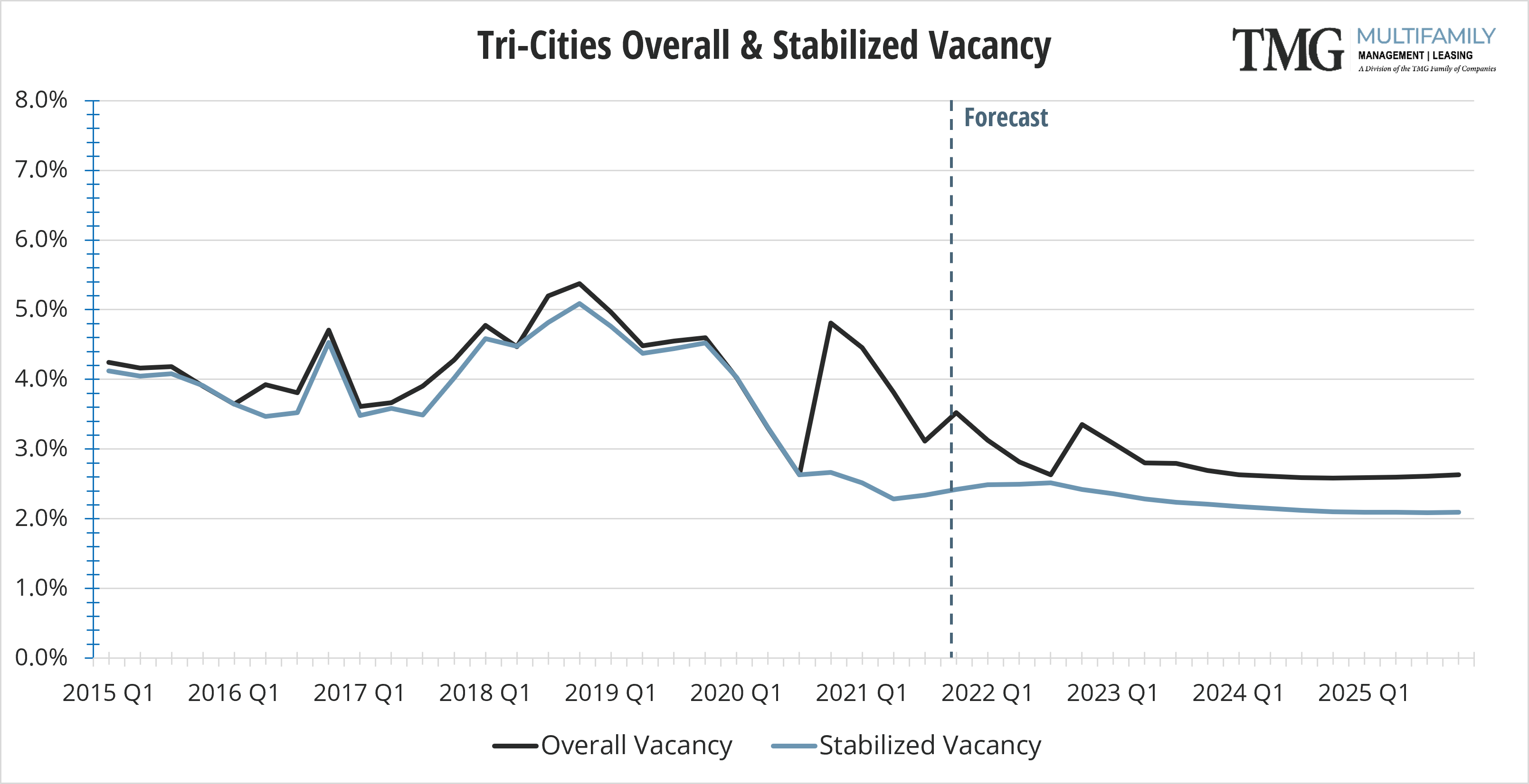 Tri-Cities Q4 Overall and Stabilized Vacancy