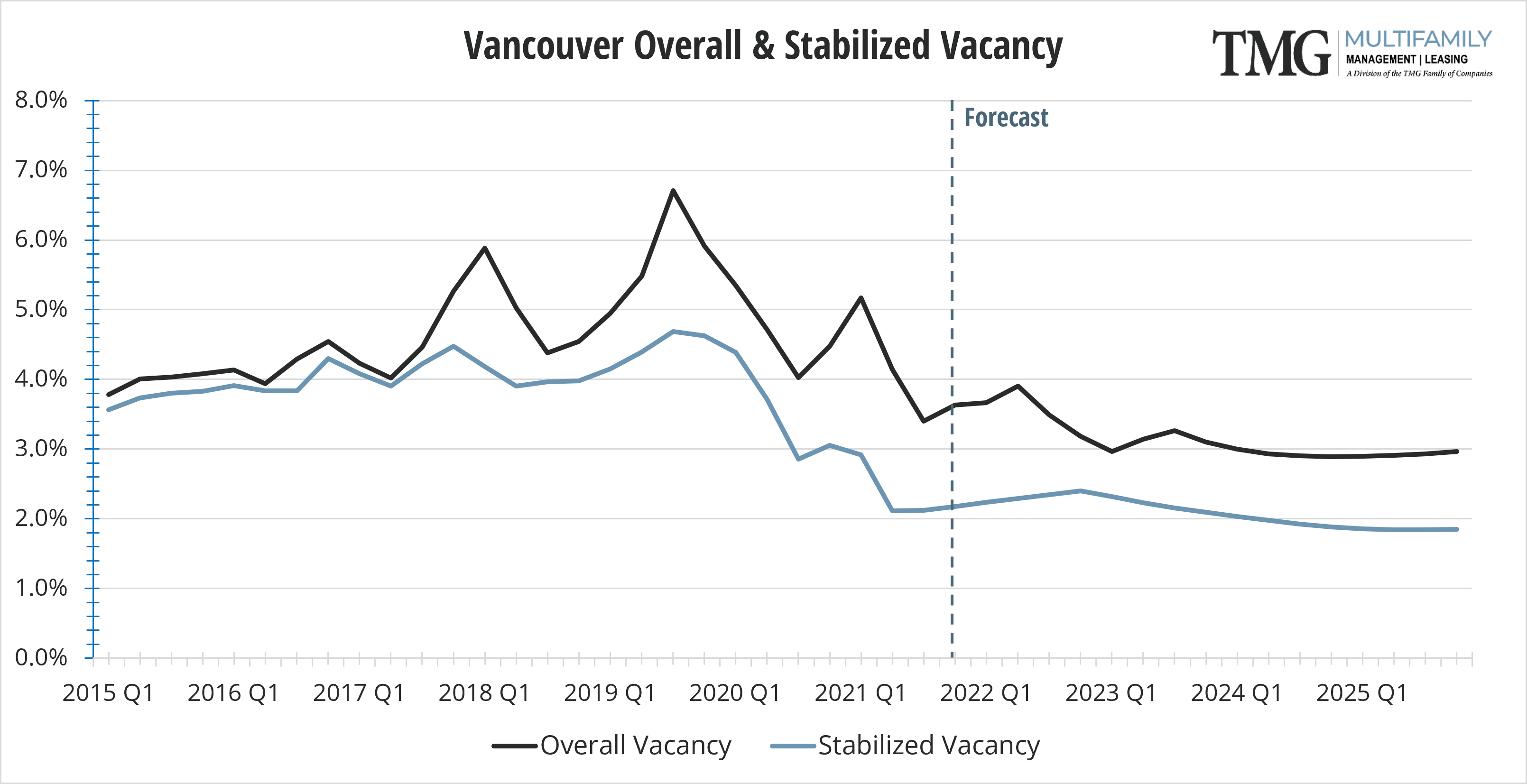 Vancouver Q4 Overall and Stabilized Vacancy